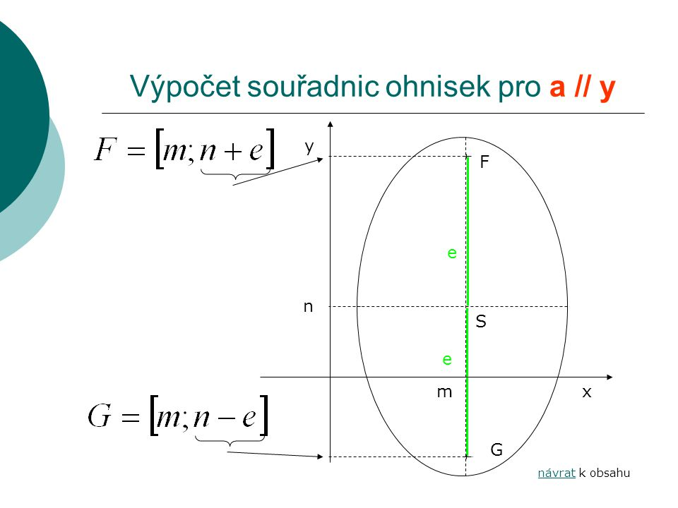 Výpočet souřadnic ohnisek pro a // y