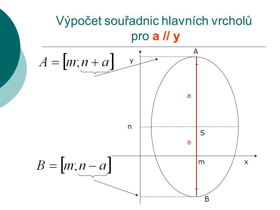Výpočet souřadnic hlavních vrcholů pro a // y