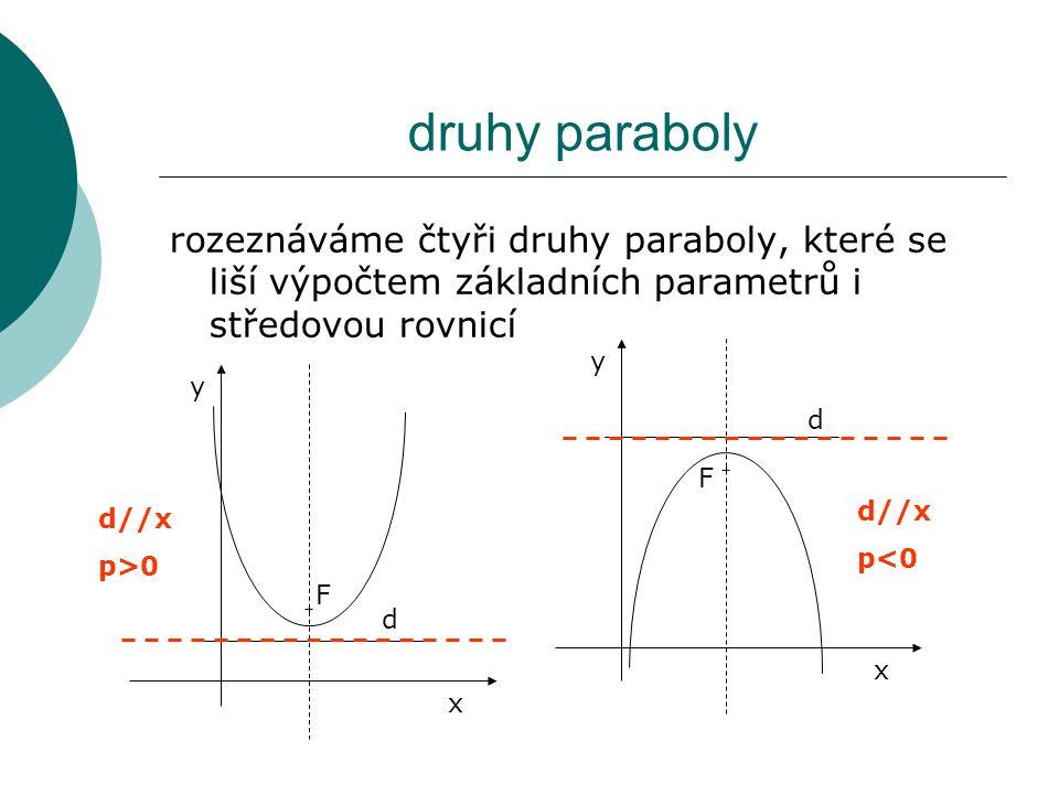 druhy paraboly rozeznáváme čtyři druhy paraboly, které se liší výpočtem základních parametrů i středovou rovnicí.