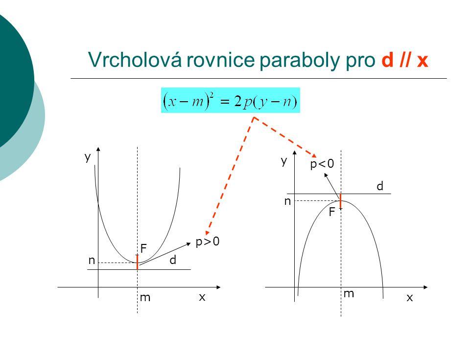 Vrcholová rovnice paraboly pro d // x