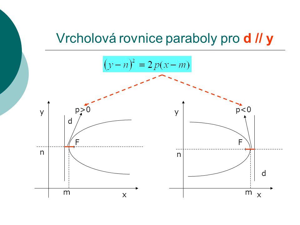Vrcholová rovnice paraboly pro d // y