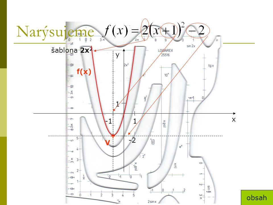 Narýsujeme šablona 2x2 y f(x) 1 x -1 1 -2 V obsah