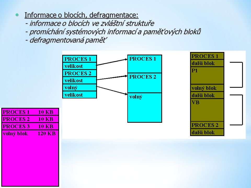 Informace o blocích, defragmentace: - informace o blocích ve zvláštní struktuře - promíchání systémových informací a paměťových bloků - defragmentovaná paměť