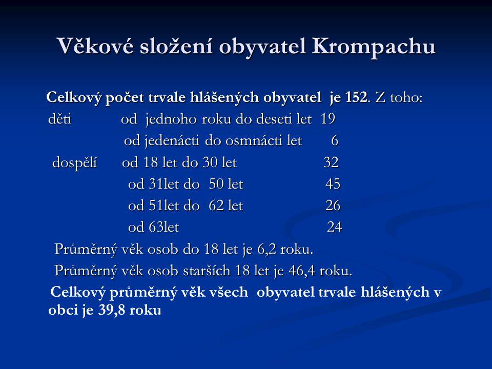 Věkové složení obyvatel Krompachu