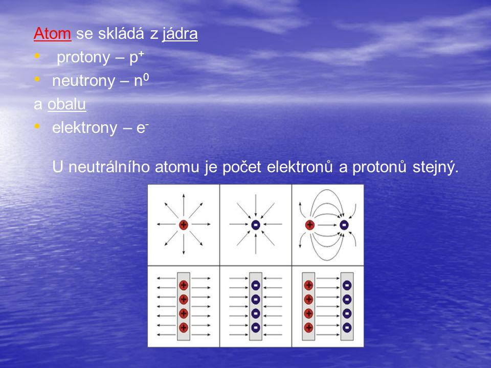 Atom se skládá z jádra protony – p+ neutrony – n0.