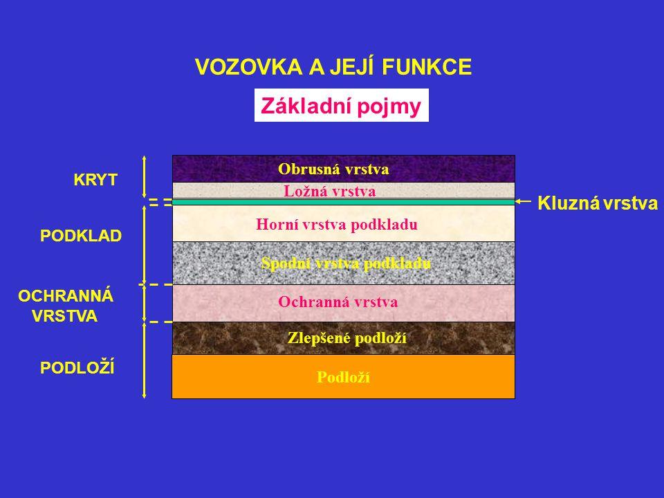 VOZOVKA A JEJÍ FUNKCE Základní pojmy Kluzná vrstva Obrusná vrstva KRYT
