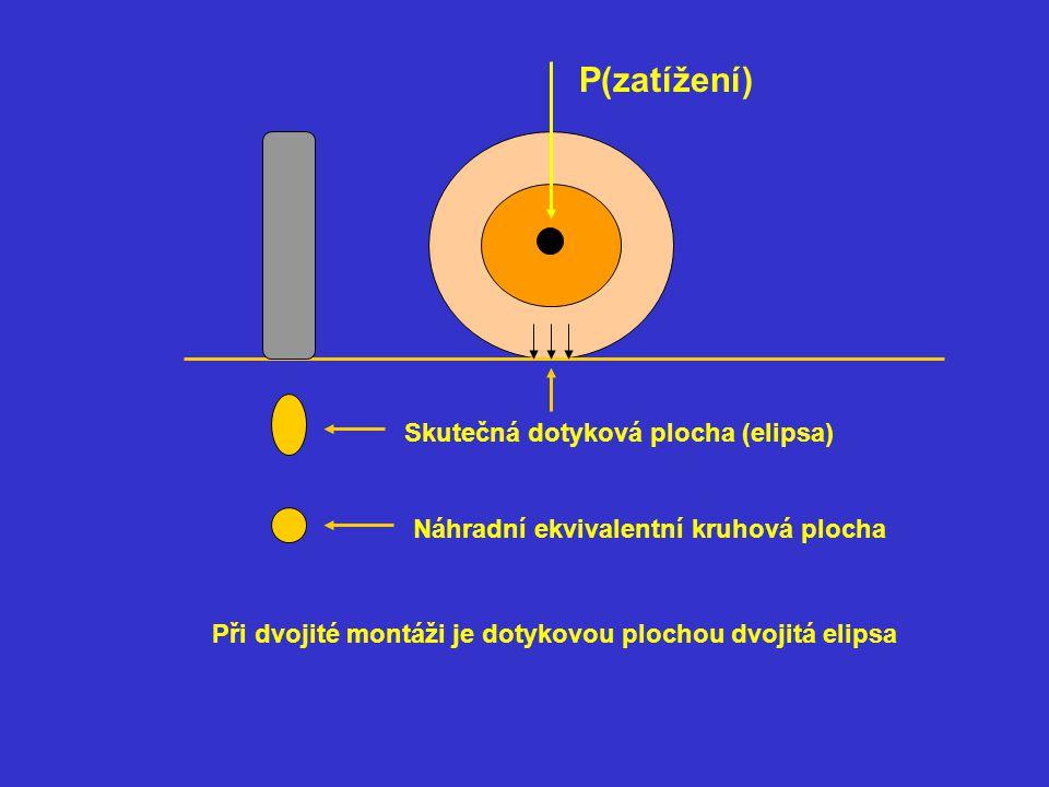 P(zatížení) Skutečná dotyková plocha (elipsa)