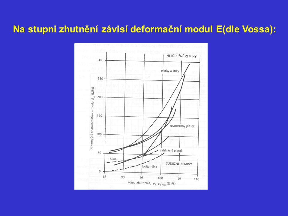 Na stupni zhutnění závisí deformační modul E(dle Vossa):