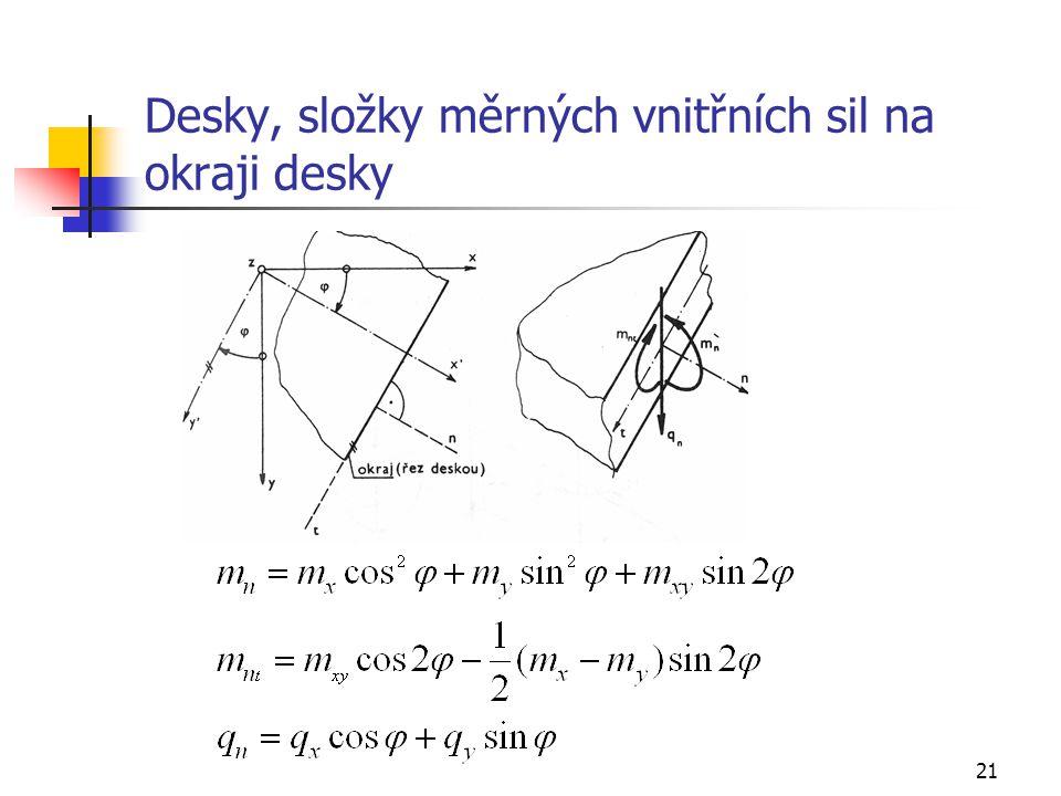 Desky, složky měrných vnitřních sil na okraji desky