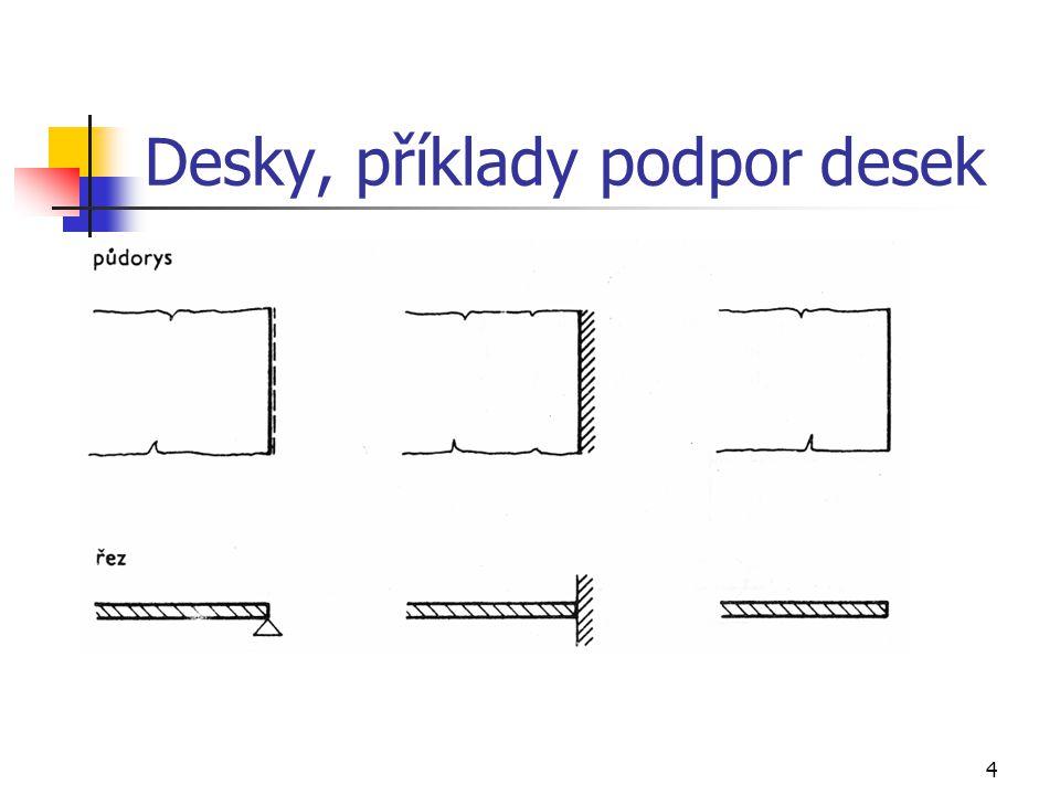 Desky, příklady podpor desek