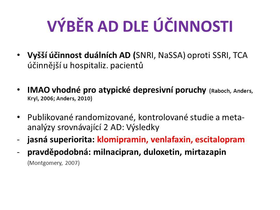 VÝBĚR AD DLE ÚČINNOSTI Vyšší účinnost duálních AD (SNRI, NaSSA) oproti SSRI, TCA účinnější u hospitaliz. pacientů.