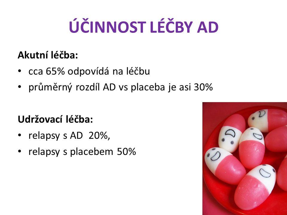 ÚČINNOST LÉČBY AD Akutní léčba: cca 65% odpovídá na léčbu