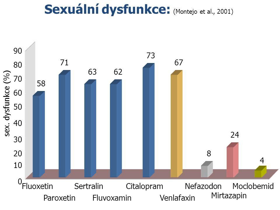 Sexuální dysfunkce: (Montejo et al., 2001)
