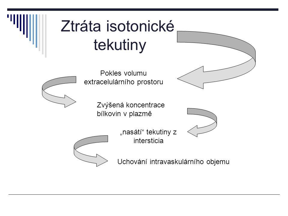 Ztráta isotonické tekutiny