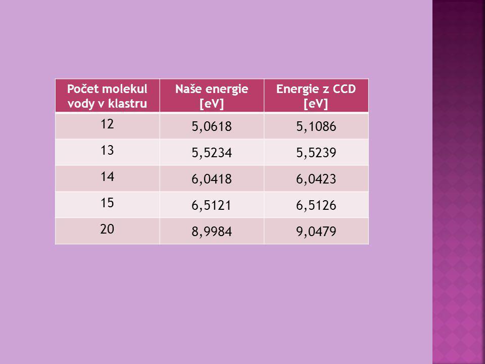 Počet molekul vody v klastru