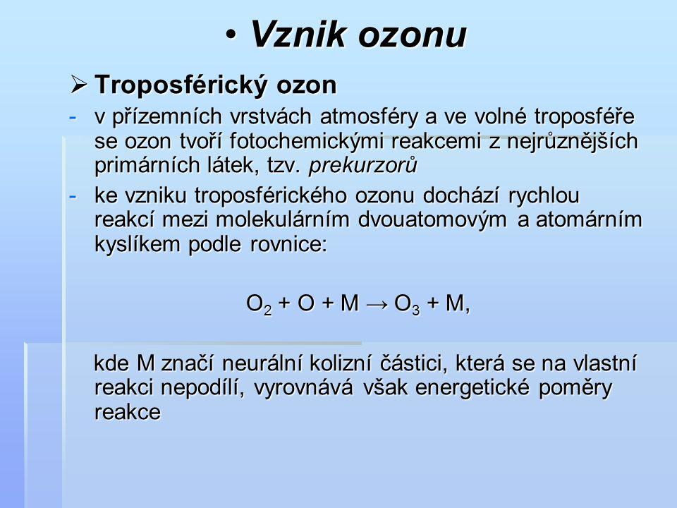 Vznik ozonu Troposférický ozon