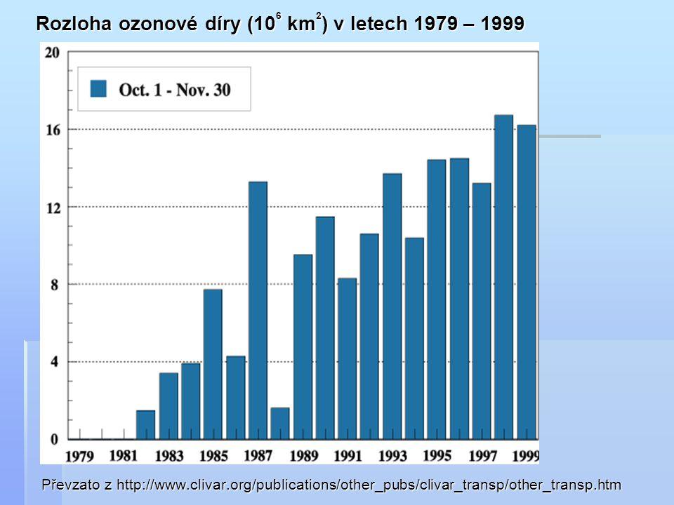 Rozloha ozonové díry (106 km2) v letech 1979 – 1999