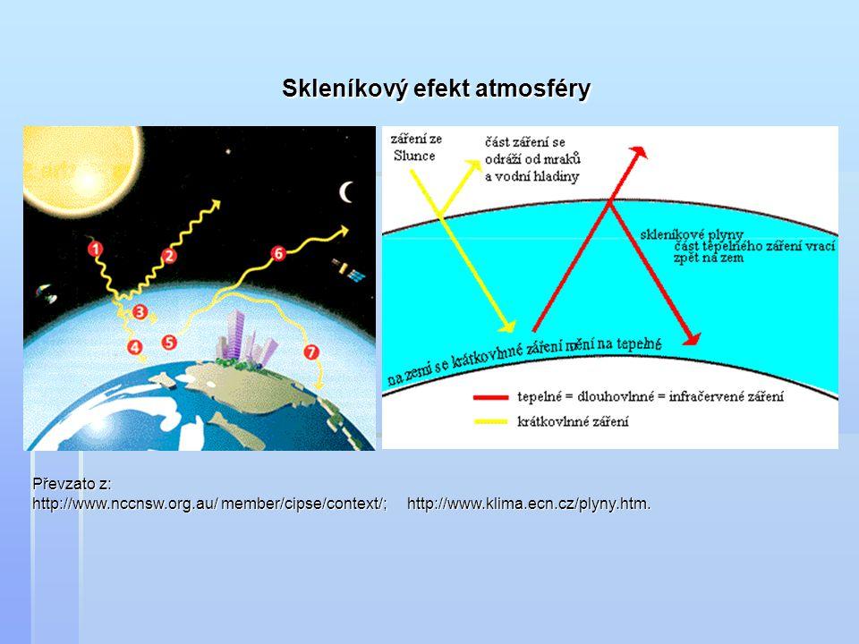 Skleníkový efekt atmosféry