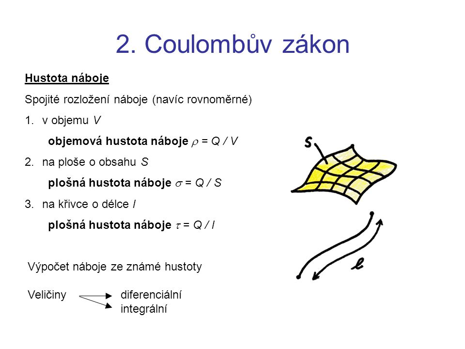 2. Coulombův zákon Hustota náboje