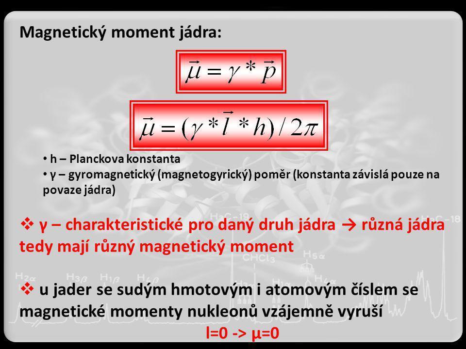 Magnetický moment jádra: