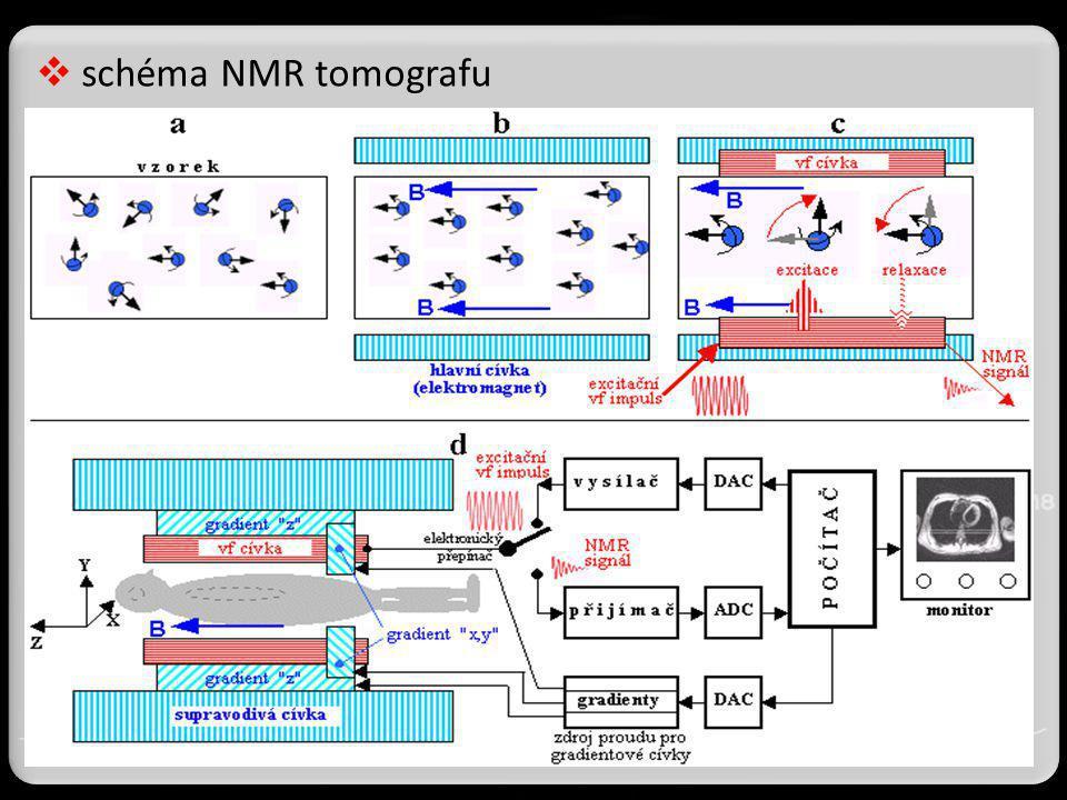 schéma NMR tomografu