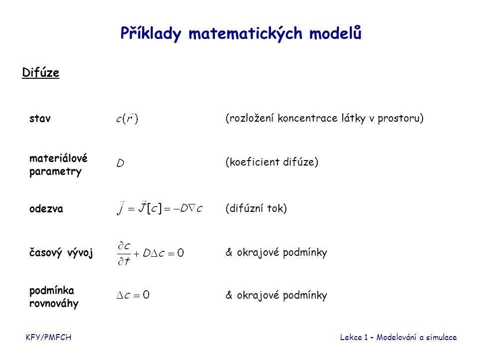 Příklady matematických modelů