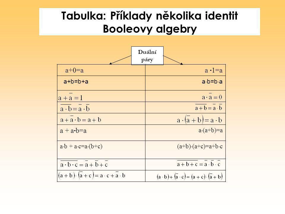 Tabulka: Příklady několika identit Booleovy algebry