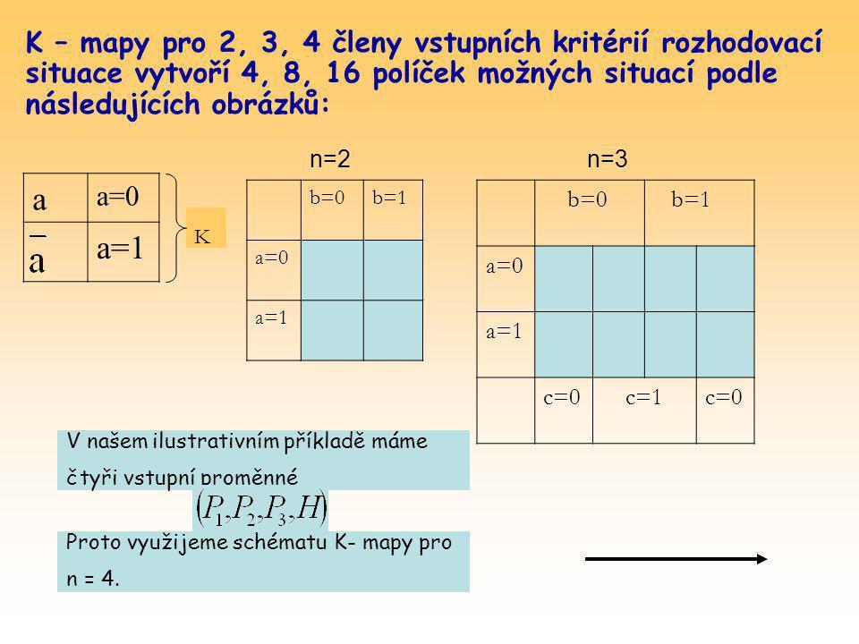 K – mapy pro 2, 3, 4 členy vstupních kritérií rozhodovací situace vytvoří 4, 8, 16 políček možných situací podle následujících obrázků: