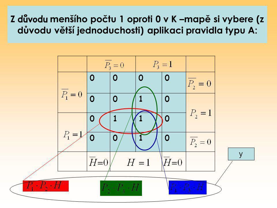 Z důvodu menšího počtu 1 oproti 0 v K –mapě si vybere (z důvodu větší jednoduchosti) aplikaci pravidla typu A: