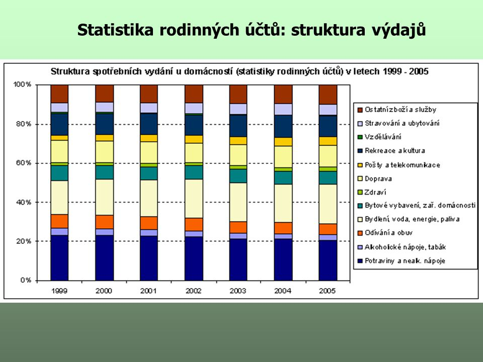 Statistika rodinných účtů: struktura výdajů