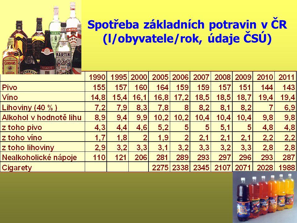 Spotřeba základních potravin v ČR (l/obyvatele/rok, údaje ČSÚ)