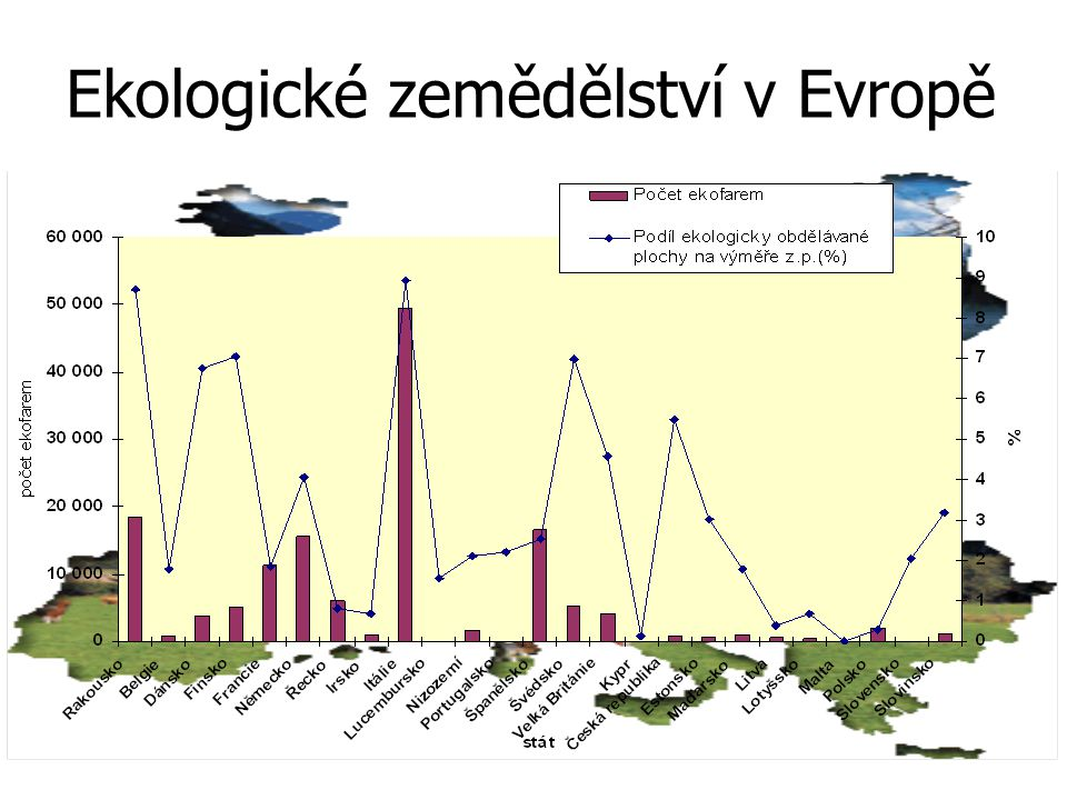 Ekologické zemědělství v Evropě
