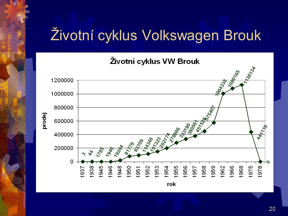 Životní cyklus Volkswagen Brouk