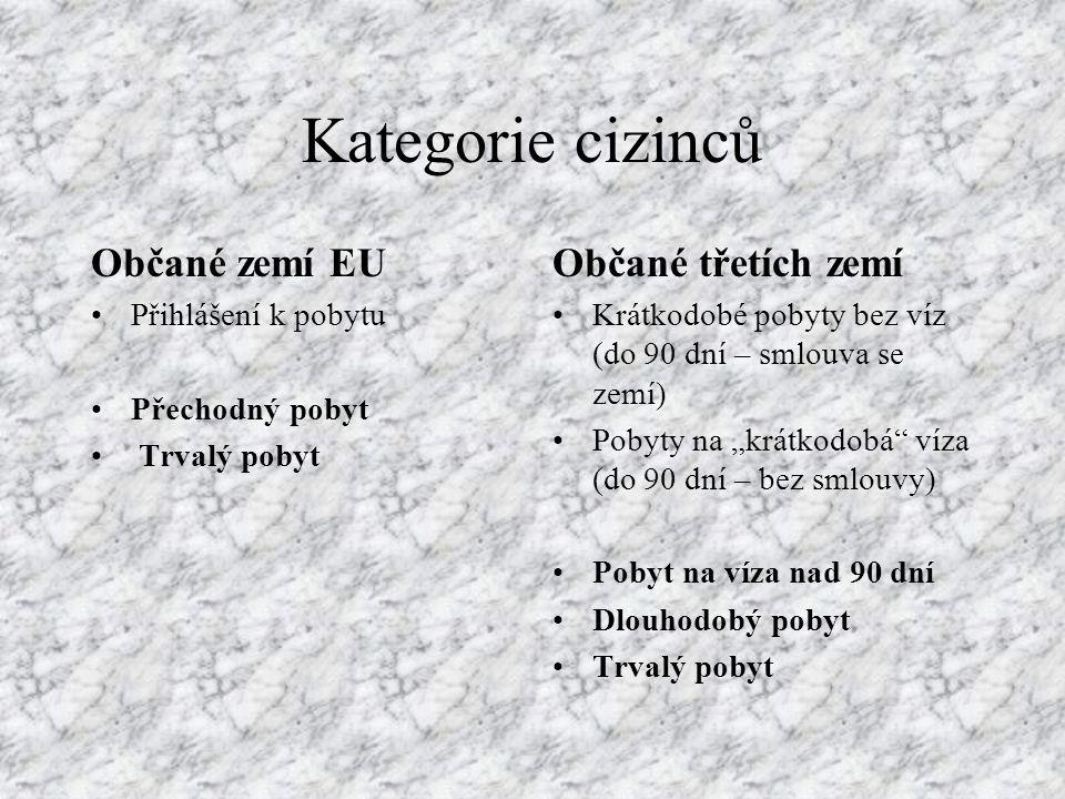 Kategorie cizinců Občané zemí EU Občané třetích zemí