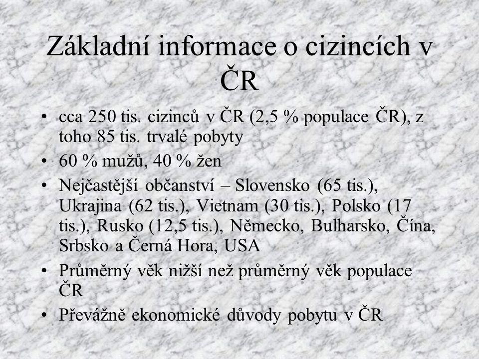 Základní informace o cizincích v ČR