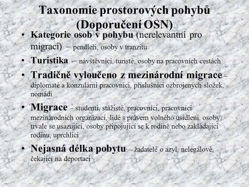 Taxonomie prostorových pohybů (Doporučení OSN)
