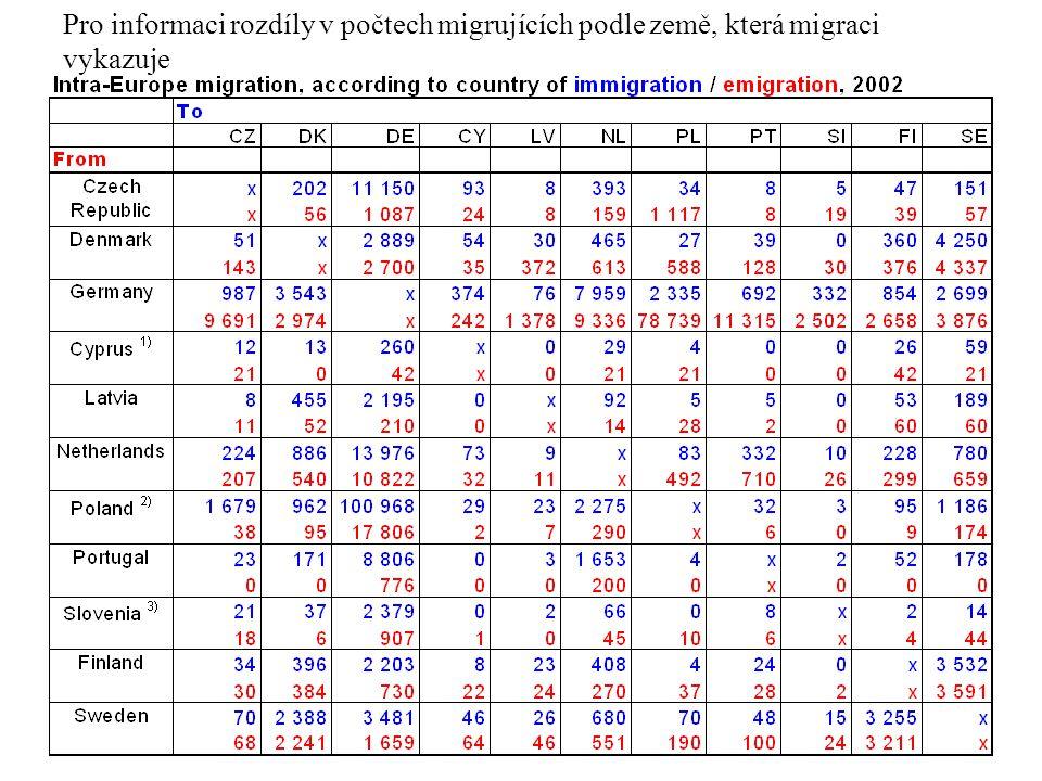Pro informaci rozdíly v počtech migrujících podle země, která migraci vykazuje