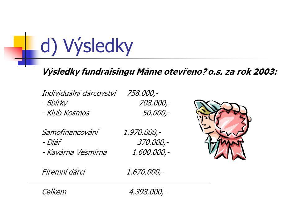 d) Výsledky Výsledky fundraisingu Máme otevřeno o.s. za rok 2003: