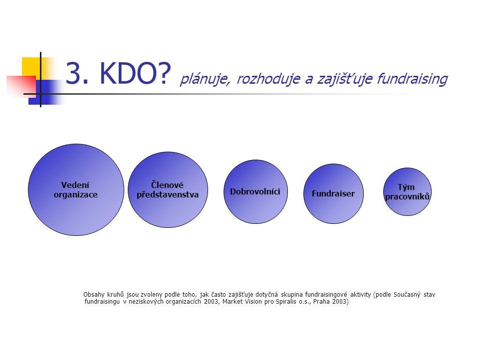 3. KDO plánuje, rozhoduje a zajišťuje fundraising