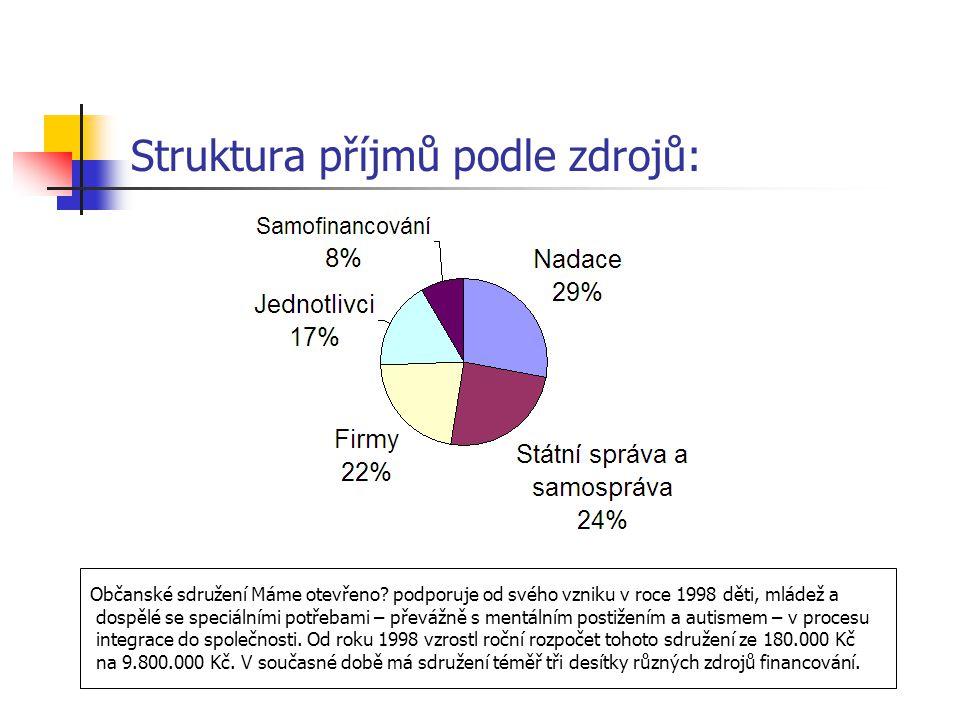 Struktura příjmů podle zdrojů: