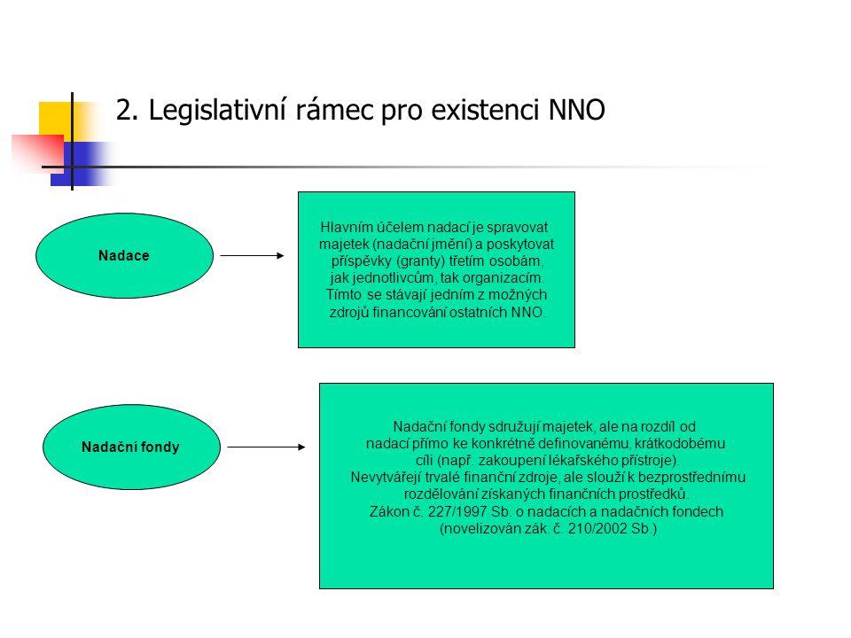 2. Legislativní rámec pro existenci NNO