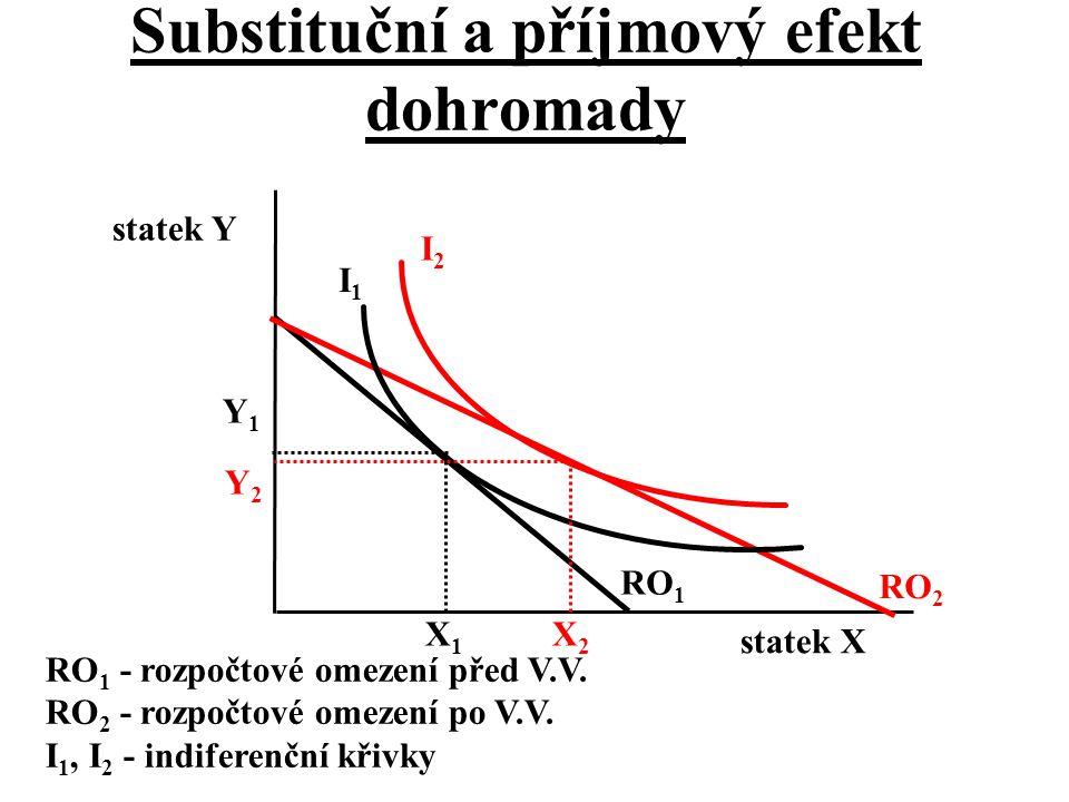 Substituční a příjmový efekt dohromady