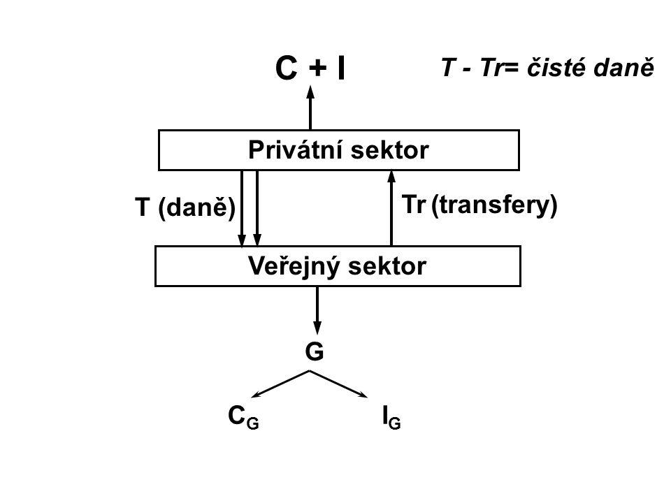 C + I T - Tr= čisté daně Privátní sektor T (daně) Tr (transfery)