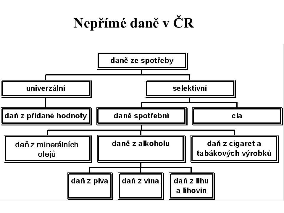 Nepřímé daně v ČR daň z minerálních olejů