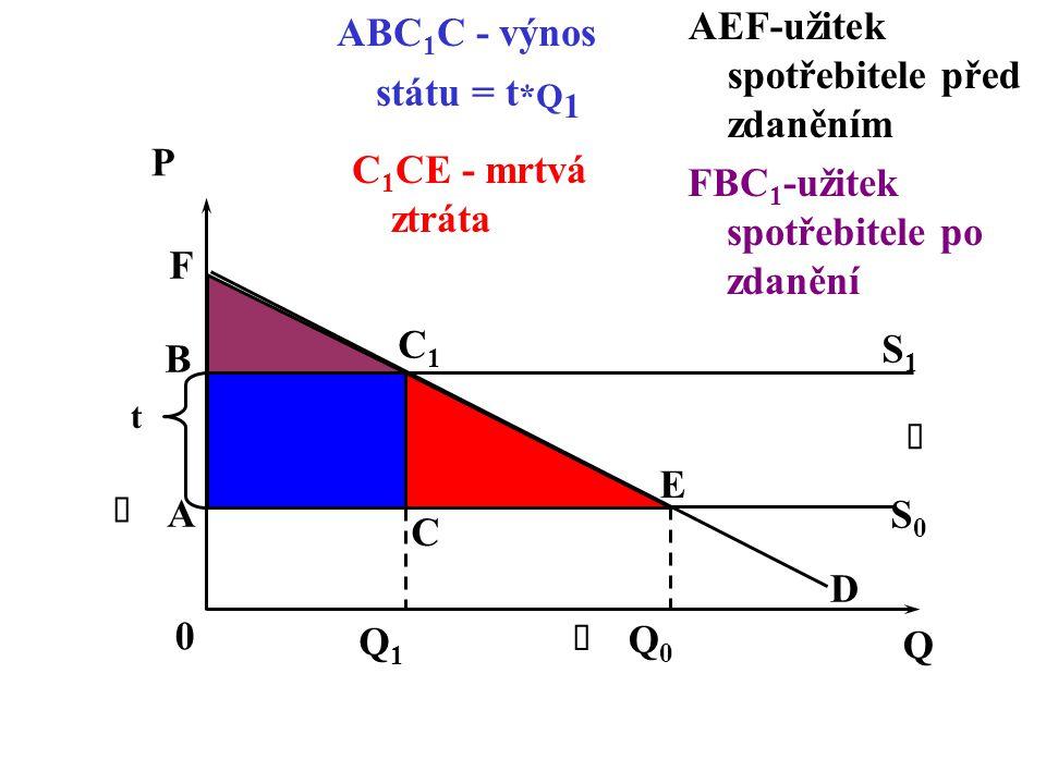 AEF-užitek spotřebitele před zdaněním ABC1C - výnos státu = t*Q1