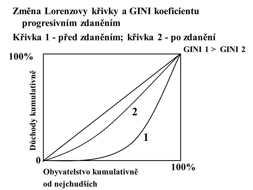 2 1 Změna Lorenzovy křivky a GINI koeficientu progresivním zdaněním