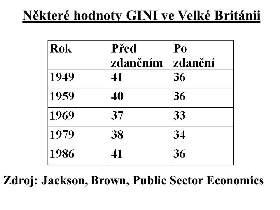 Některé hodnoty GINI ve Velké Británii