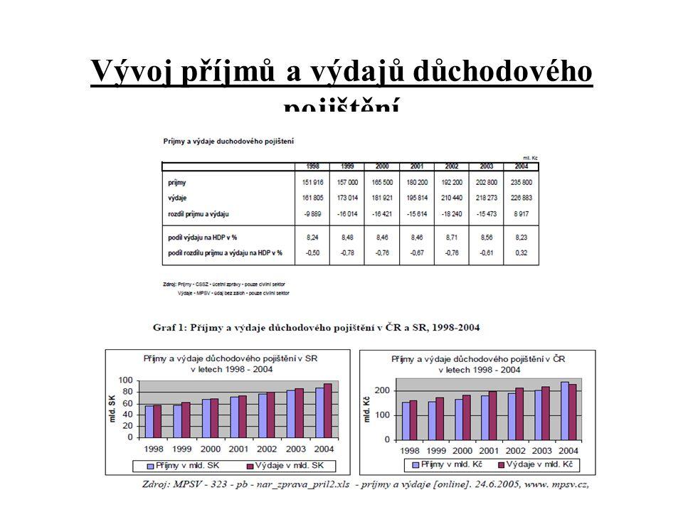 Vývoj příjmů a výdajů důchodového pojištění
