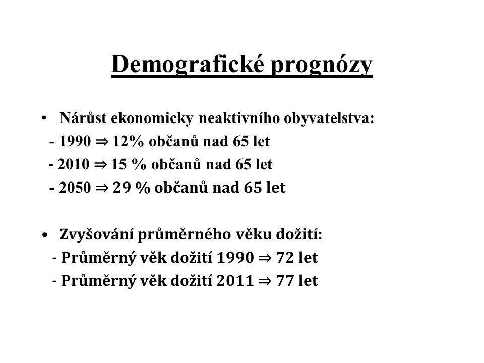 Demografické prognózy