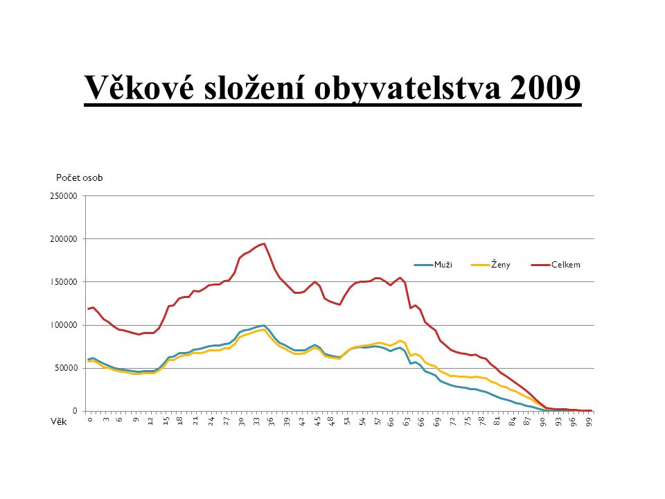 Věkové složení obyvatelstva 2009